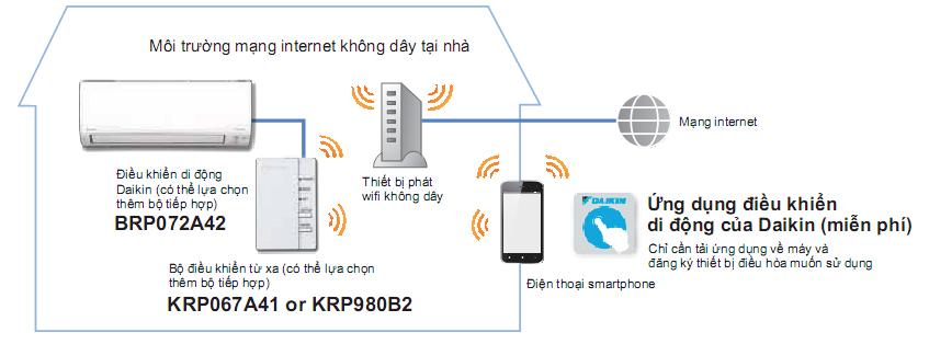 Điều khiển bằng điện thoại thông minh FTXV25QVMV