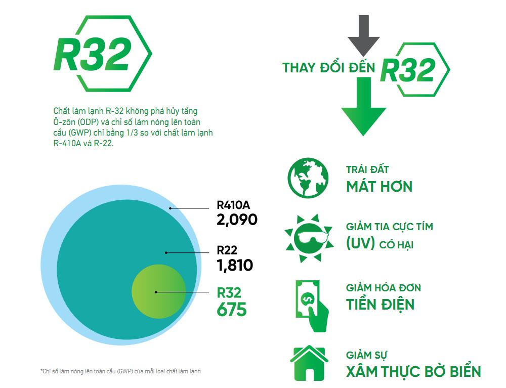 Daikin FTKC60UVMV sử dụng Gas R32 thân thiện môi trường
